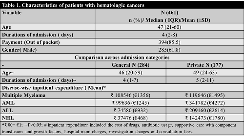 COST OF HEMATOLOGIC CANCERS IN INDIA: A HOSPITAL INPATIENT