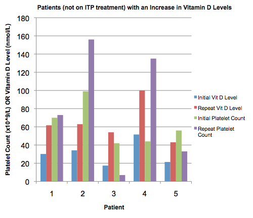 IMMUNE THROMBOCYTOPENIA AND VITAMIN D DEFICIENCY  EHA
